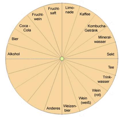 Pendeltafel für die Bestimmung von Getränken