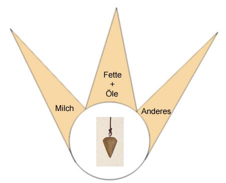 Pendeltafel für die Bestimmung von Milch oder Fett