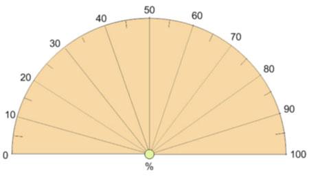 Prozentskala