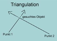 Triangulation mit einem Pendel